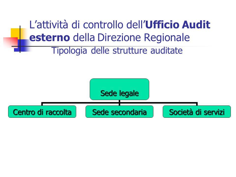 Lattività di controllo dellUfficio Audit esterno della Direzione Regionale Tipologia delle strutture auditate Sede legale Centro di raccolta Sede seco