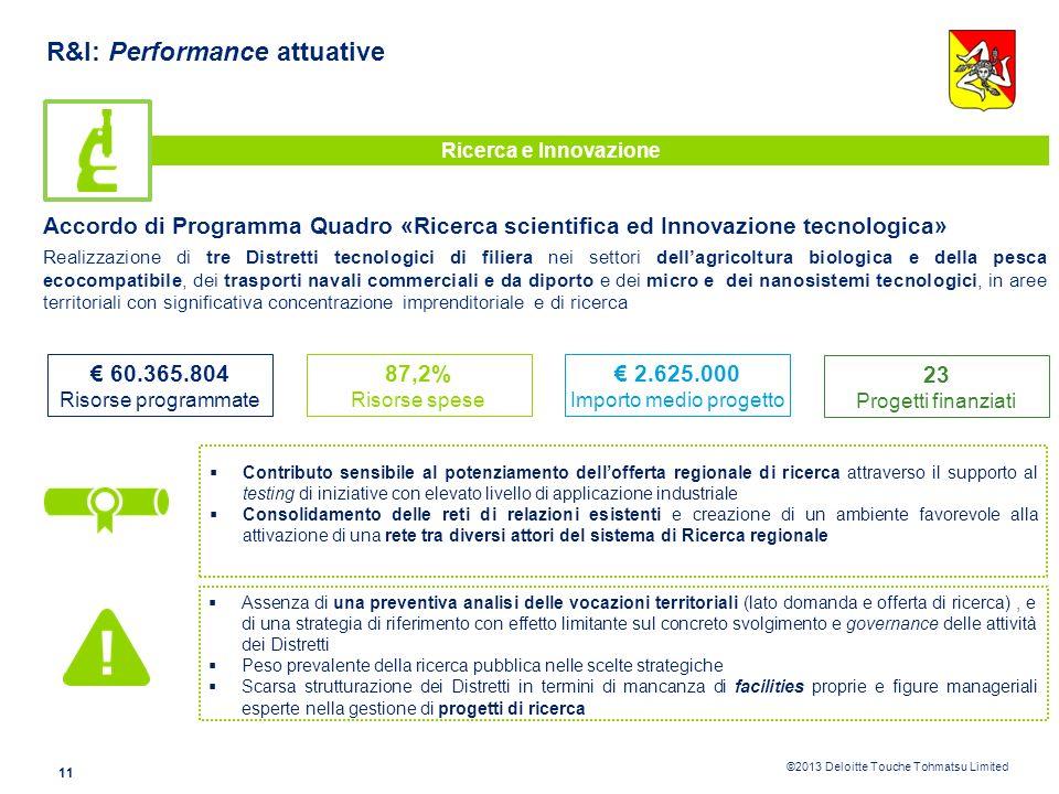 ©2013 Deloitte Touche Tohmatsu Limited 10 R&I: Performance attuative Ricerca e Innovazione POR Sicilia 2000-2006 – Misura 3.15 «Reti per lo sviluppo d