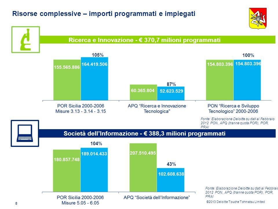 ©2013 Deloitte Touche Tohmatsu Limited 8 Risorse complessive – importi programmati e impiegati Ricerca e Innovazione - 370,7 milioni programmati Società dellInformazione - 388,3 milioni programmati 105% 87% 100% 104% 43% Fonte: Elaborazione Deloitte su dati al Febbraio 2012 PON, APQ (tranne quota POR), POR, PRAI Fonte: Elaborazione Deloitte su dati al Febbraio 2012 PON, APQ (tranne quota POR), POR, PRAI