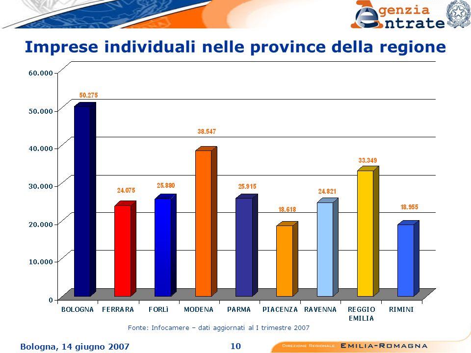10 Bologna, 14 giugno 2007 Imprese individuali nelle province della regione Fonte: Infocamere – dati aggiornati al I trimestre 2007