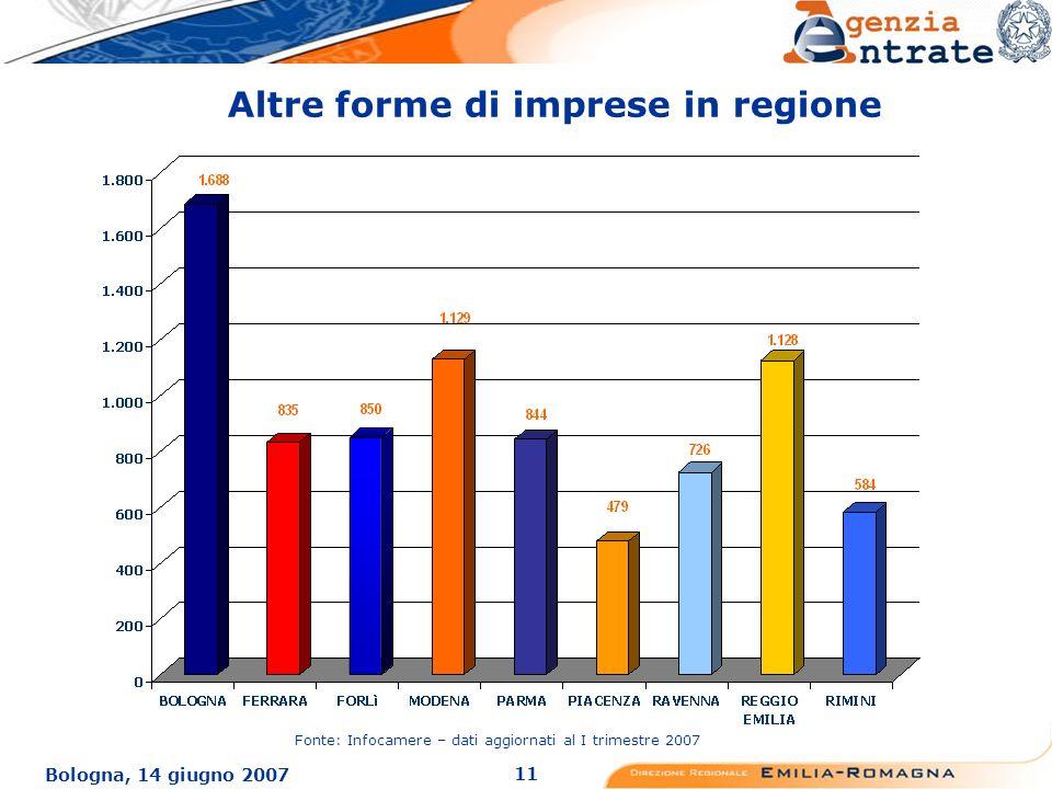 11 Bologna, 14 giugno 2007 Altre forme di imprese in regione Fonte: Infocamere – dati aggiornati al I trimestre 2007