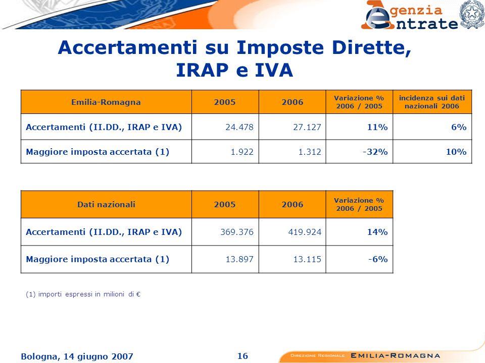 16 Bologna, 14 giugno 2007 Accertamenti su Imposte Dirette, IRAP e IVA Emilia-Romagna20052006 Variazione % 2006 / 2005 incidenza sui dati nazionali 2006 Accertamenti (II.DD., IRAP e IVA)24.47827.12711%6% Maggiore imposta accertata (1)1.9221.312-32%10% Dati nazionali20052006 Variazione % 2006 / 2005 Accertamenti (II.DD., IRAP e IVA)369.376419.92414% Maggiore imposta accertata (1)13.89713.115-6% (1) importi espressi in milioni di
