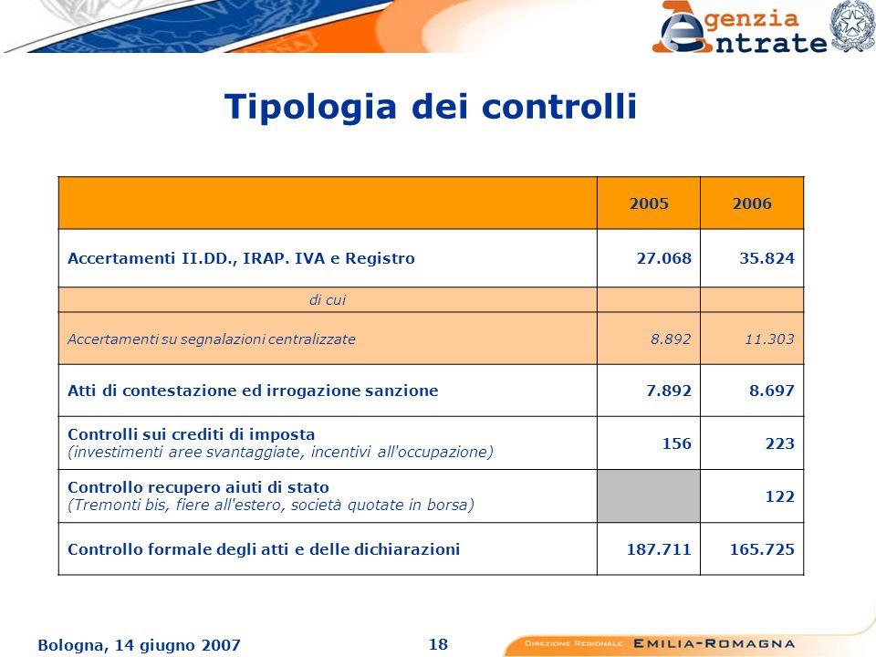 18 Bologna, 14 giugno 2007 Tipologia dei controlli 20052006 Accertamenti II.DD., IRAP.