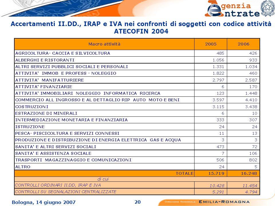 20 Bologna, 14 giugno 2007 Accertamenti II.DD., IRAP e IVA nei confronti di soggetti con codice attività ATECOFIN 2004