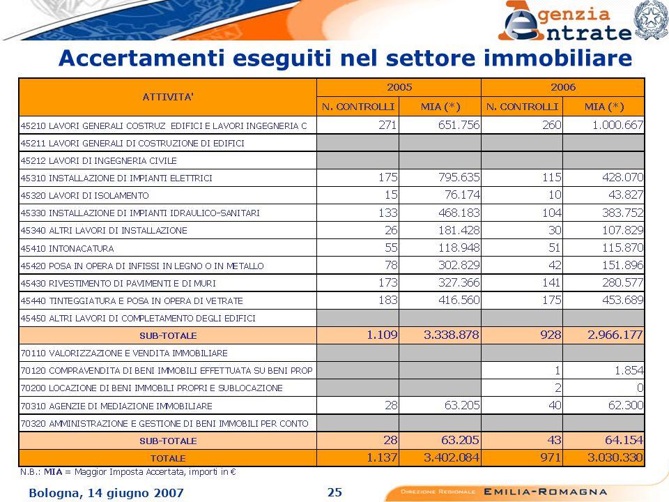 25 Bologna, 14 giugno 2007 Accertamenti eseguiti nel settore immobiliare