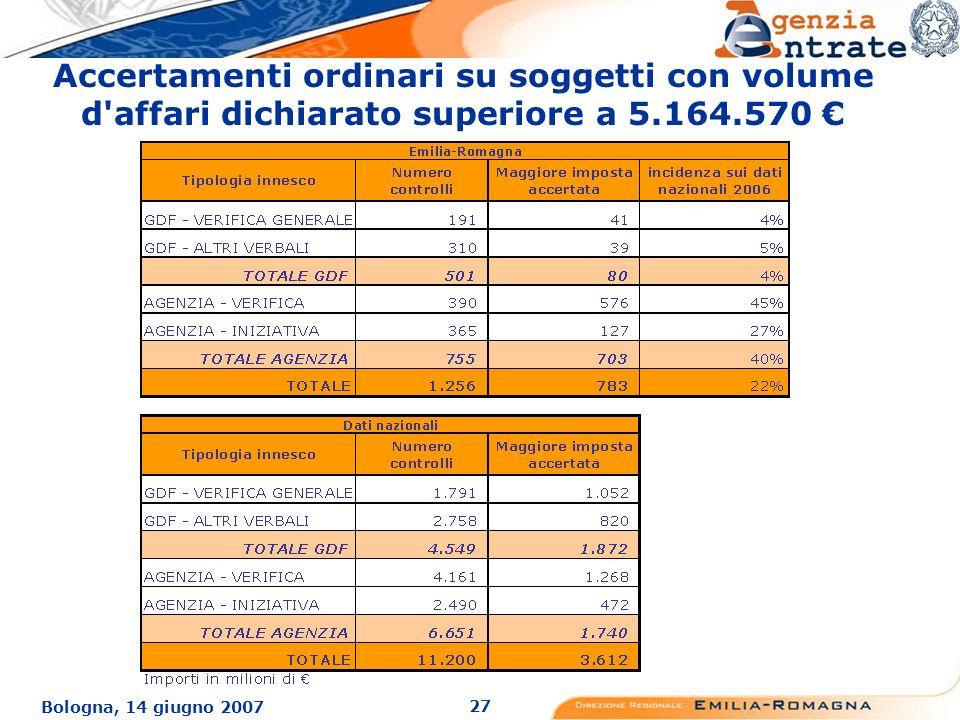 27 Bologna, 14 giugno 2007 Accertamenti ordinari su soggetti con volume d affari dichiarato superiore a 5.164.570