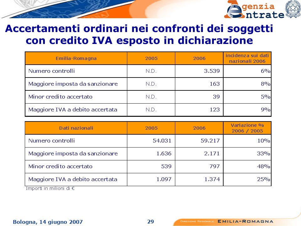 29 Bologna, 14 giugno 2007 Accertamenti ordinari nei confronti dei soggetti con credito IVA esposto in dichiarazione