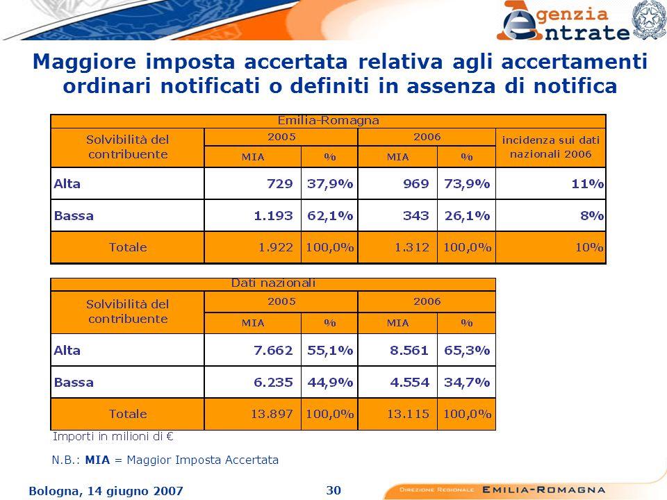 30 Bologna, 14 giugno 2007 Maggiore imposta accertata relativa agli accertamenti ordinari notificati o definiti in assenza di notifica N.B.: MIA = Maggior Imposta Accertata
