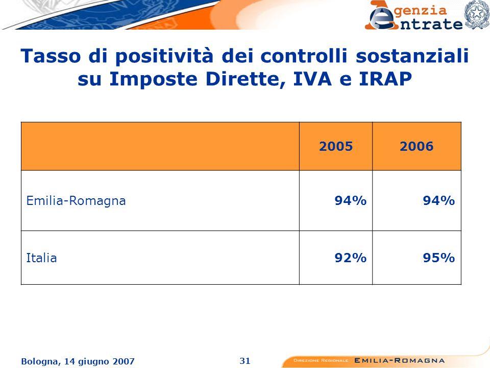 31 Bologna, 14 giugno 2007 Tasso di positività dei controlli sostanziali su Imposte Dirette, IVA e IRAP 20052006 Emilia-Romagna94% Italia92%95%