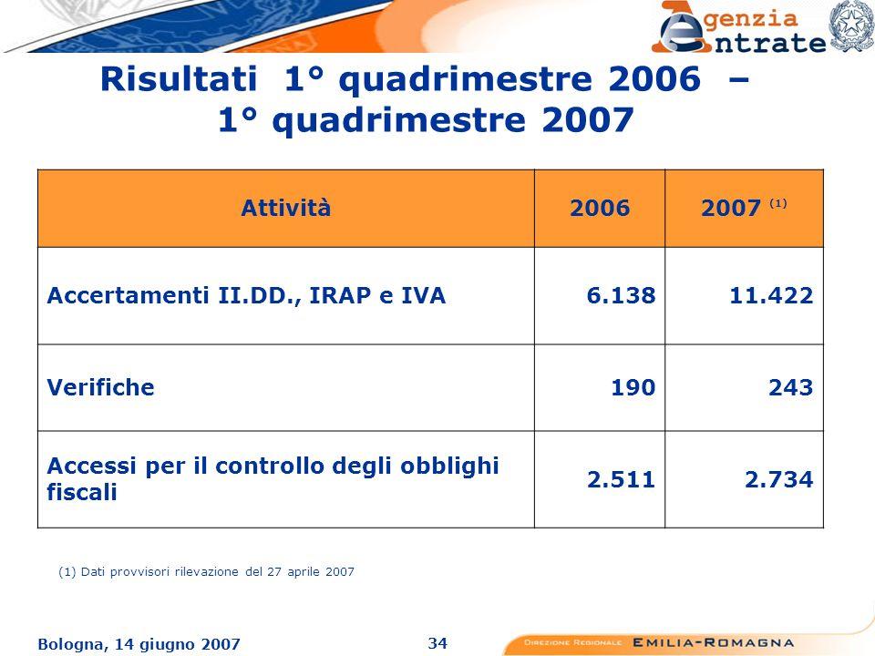 34 Bologna, 14 giugno 2007 Risultati 1° quadrimestre 2006 – 1° quadrimestre 2007 Attività20062007 (1) Accertamenti II.DD., IRAP e IVA6.13811.422 Verifiche190243 Accessi per il controllo degli obblighi fiscali 2.5112.734 (1) Dati provvisori rilevazione del 27 aprile 2007