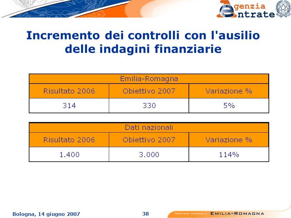 38 Bologna, 14 giugno 2007 Incremento dei controlli con l ausilio delle indagini finanziarie