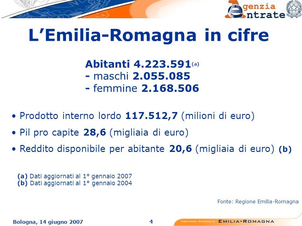 4 Bologna, 14 giugno 2007 Prodotto interno lordo 117.512,7 (milioni di euro) Pil pro capite 28,6 (migliaia di euro) Reddito disponibile per abitante 20,6 (migliaia di euro) (b) (a) Dati aggiornati al 1° gennaio 2007 (b) Dati aggiornati al 1° gennaio 2004 Fonte: Regione Emilia-Romagna Abitanti 4.223.591 (a) - maschi 2.055.085 - femmine 2.168.506 LEmilia-Romagna in cifre