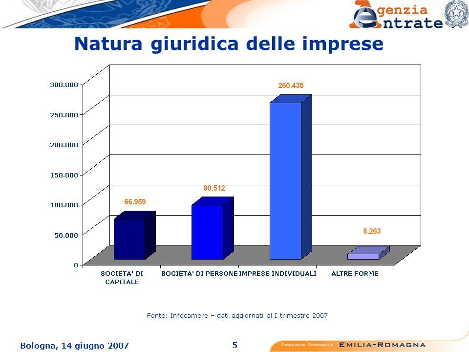 5 Bologna, 14 giugno 2007 Natura giuridica delle imprese Fonte: Infocamere – dati aggiornati al I trimestre 2007