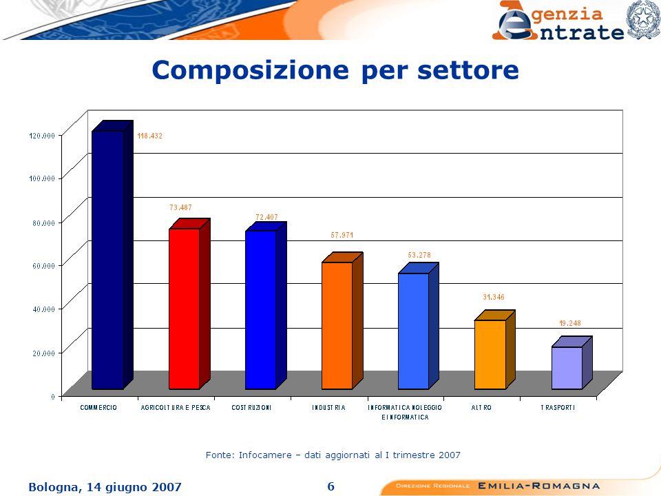 6 Bologna, 14 giugno 2007 Composizione per settore Fonte: Infocamere – dati aggiornati al I trimestre 2007