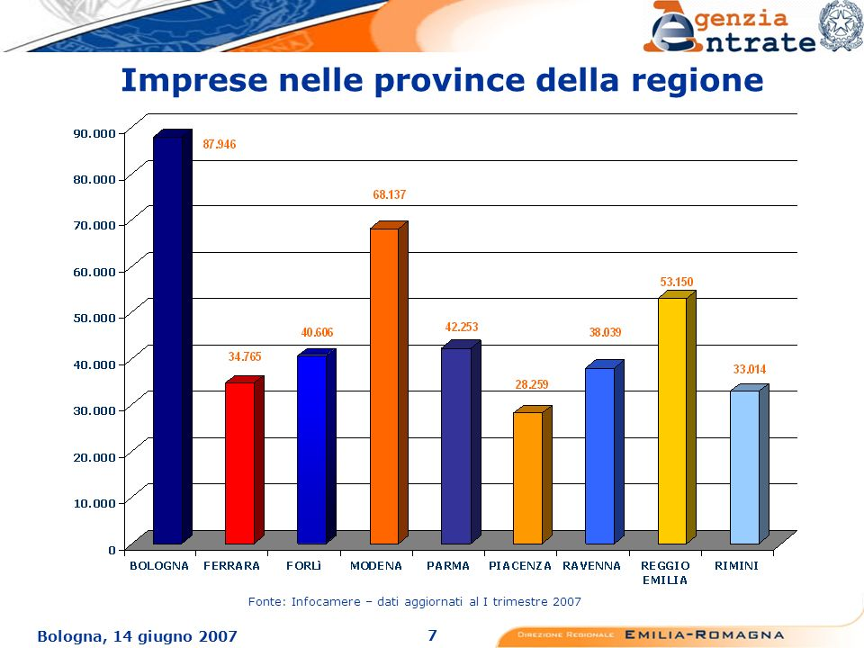 7 Bologna, 14 giugno 2007 Imprese nelle province della regione Fonte: Infocamere – dati aggiornati al I trimestre 2007