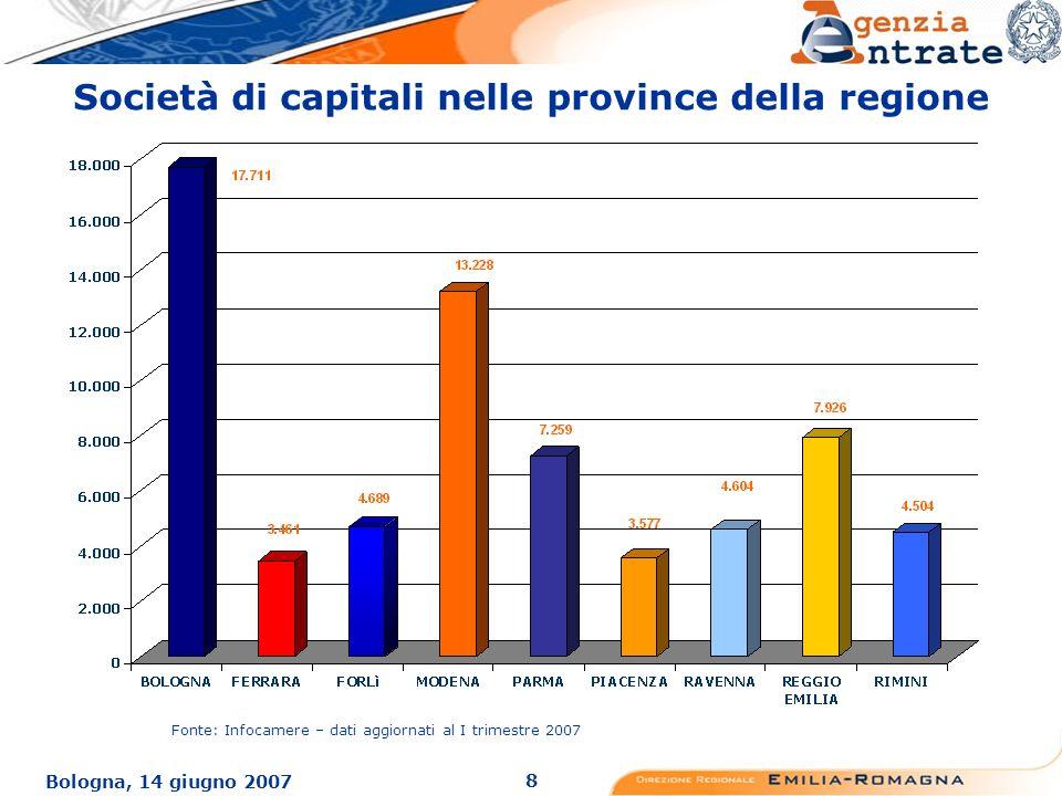 8 Bologna, 14 giugno 2007 Società di capitali nelle province della regione Fonte: Infocamere – dati aggiornati al I trimestre 2007