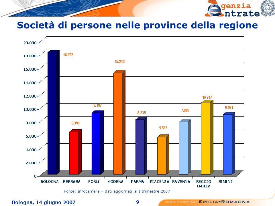 9 Bologna, 14 giugno 2007 Società di persone nelle province della regione Fonte: Infocamere – dati aggiornati al I trimestre 2007