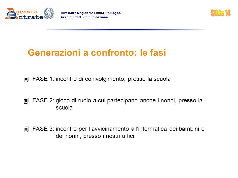 Generazioni a confronto: le fasi FASE 1: incontro di coinvolgimento, presso la scuola FASE 2: gioco di ruolo a cui partecipano anche i nonni, presso l