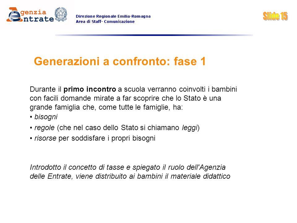 Generazioni a confronto: fase 1 Durante il primo incontro a scuola verranno coinvolti i bambini con facili domande mirate a far scoprire che lo Stato