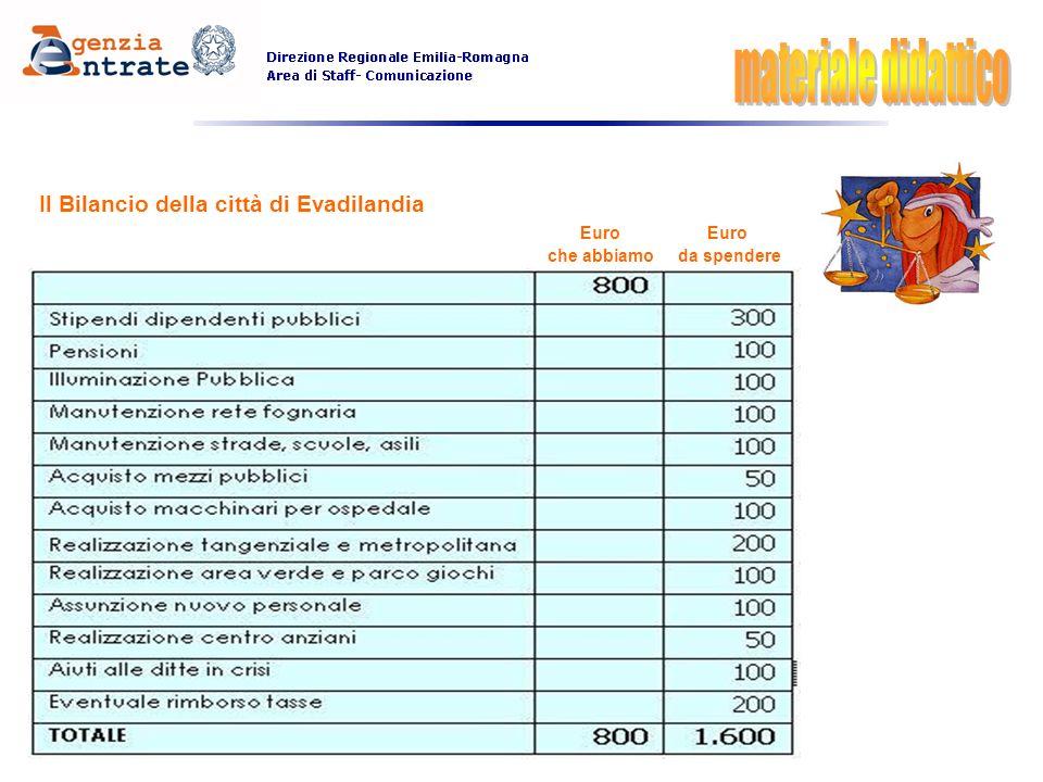 Il Bilancio della città di Evadilandia Euro Euro che abbiamo da spendere