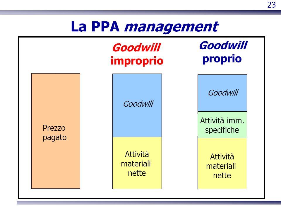 23 La PPA management Goodwill proprio Attività materiali nette Goodwill Attività imm. specifiche Prezzo pagato Goodwill improprio Attività materiali n