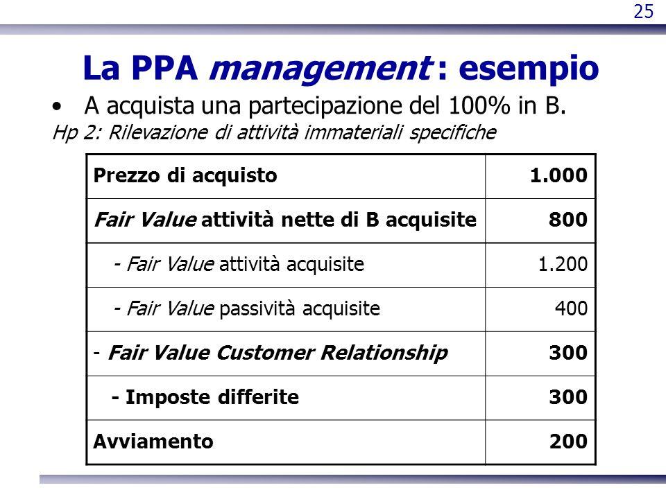 25 La PPA management : esempio A acquista una partecipazione del 100% in B. Hp 2: Rilevazione di attività immateriali specifiche Prezzo di acquisto1.0