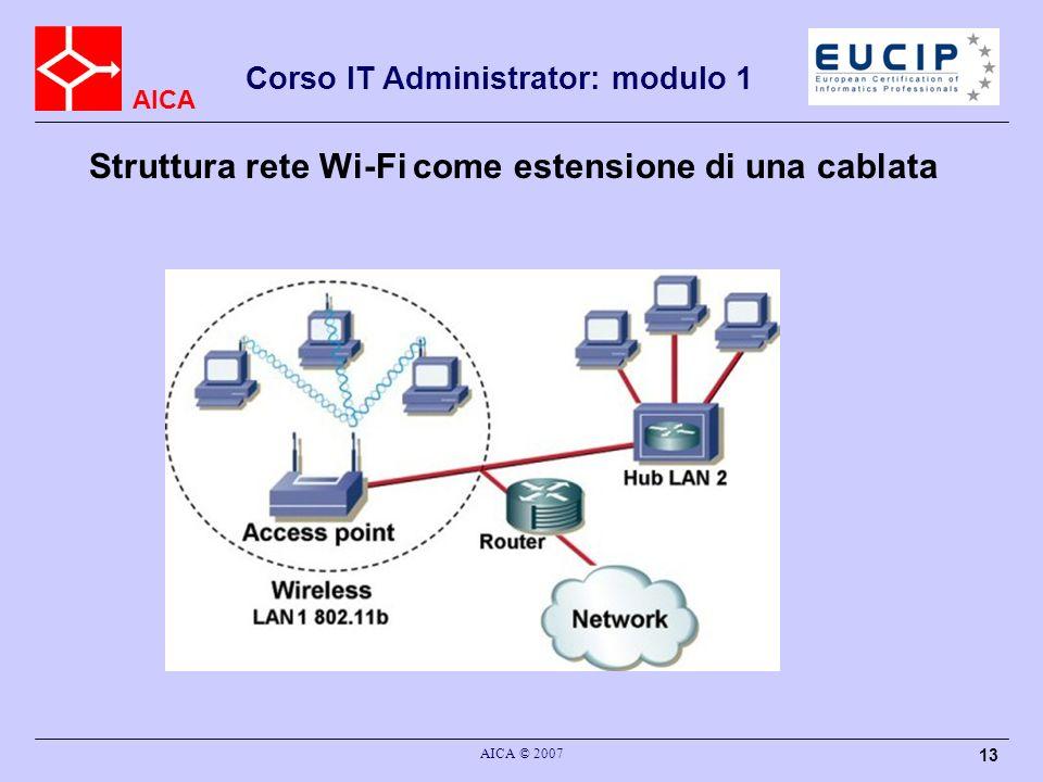 AICA AICA © 2007 13 Struttura rete Wi-Fi come estensione di una cablata Corso IT Administrator: modulo 1