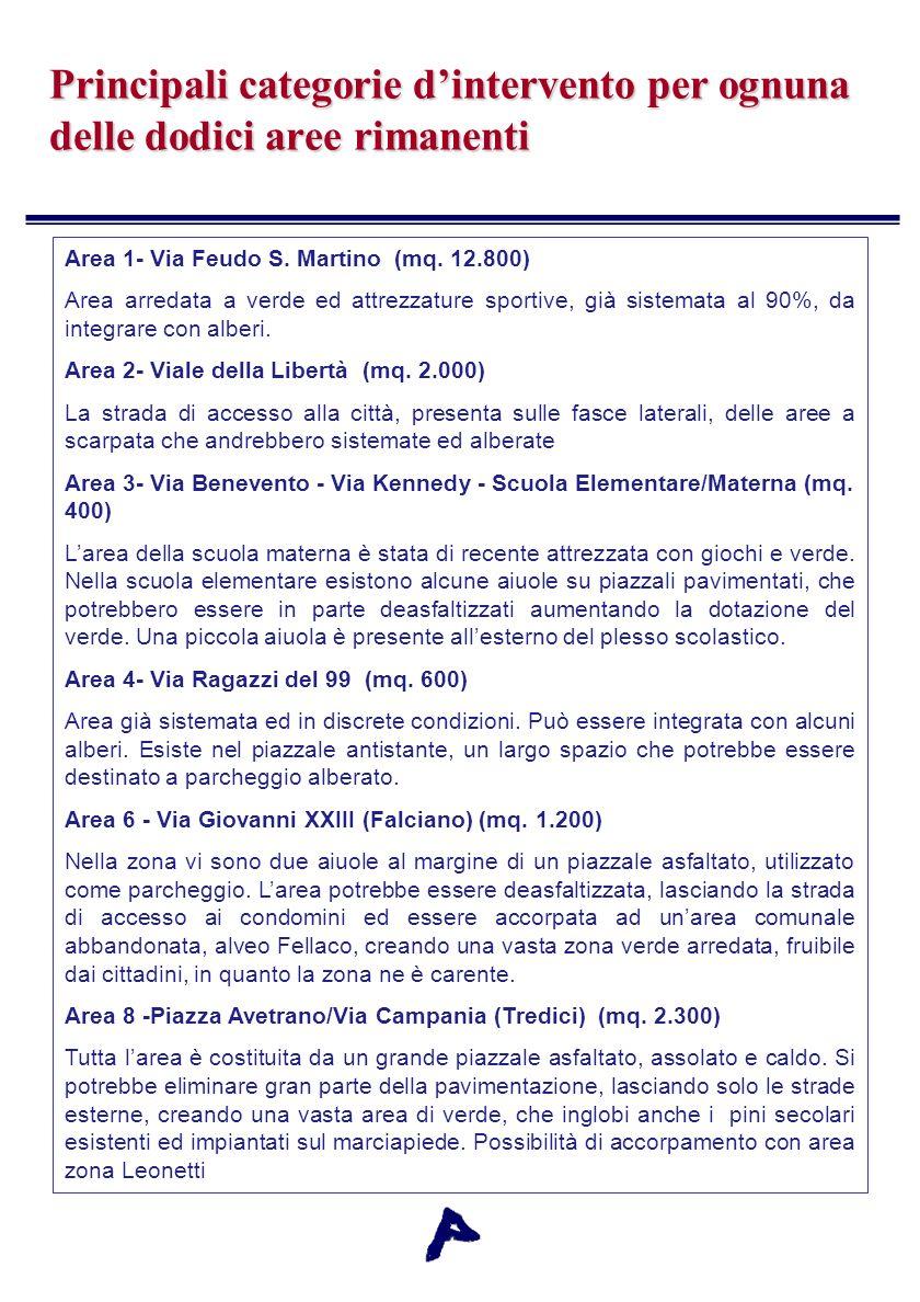 Principali categorie dintervento per ognuna delle dodici aree rimanenti Area 1- Via Feudo S. Martino (mq. 12.800) Area arredata a verde ed attrezzatur