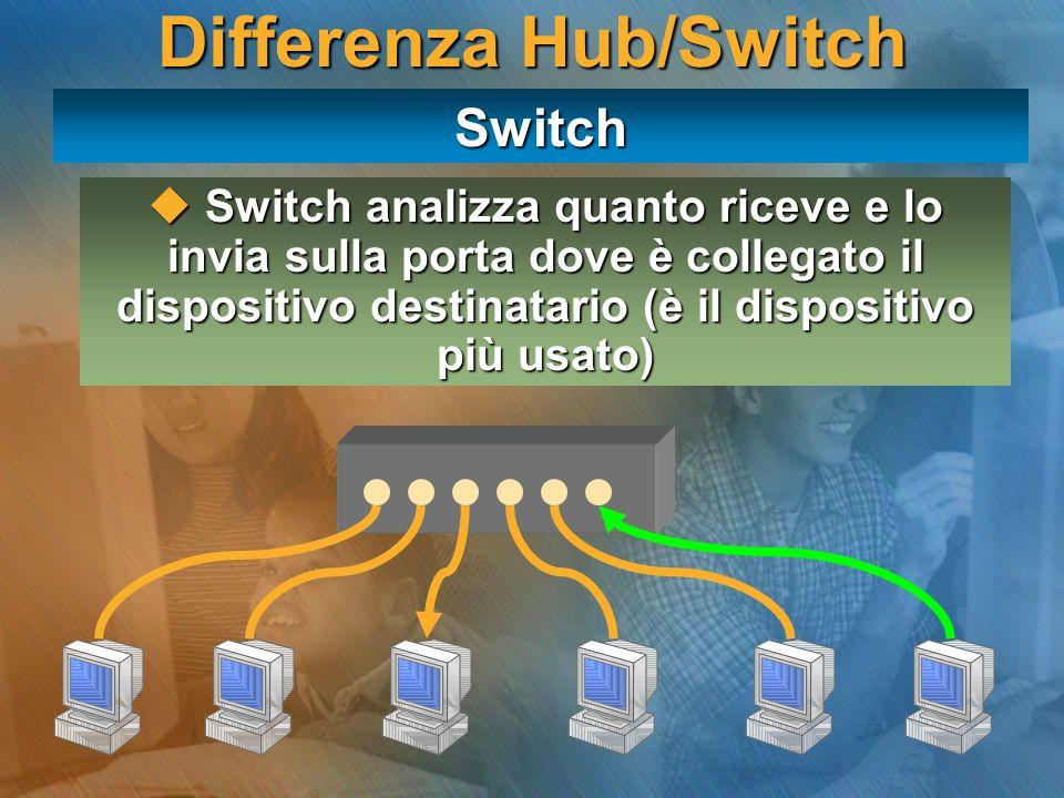 Differenza Hub/Switch Switch Switch analizza quanto riceve e lo invia sulla porta dove è collegato il dispositivo destinatario (è il dispositivo più u