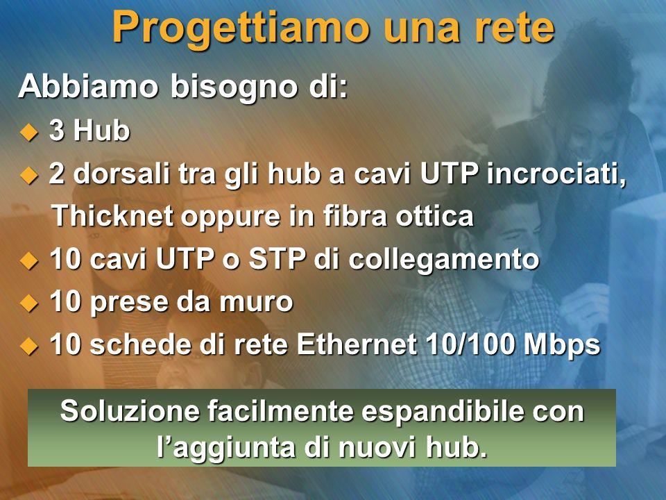 Abbiamo bisogno di: 3 Hub 3 Hub 2 dorsali tra gli hub a cavi UTP incrociati, 2 dorsali tra gli hub a cavi UTP incrociati, Thicknet oppure in fibra ott