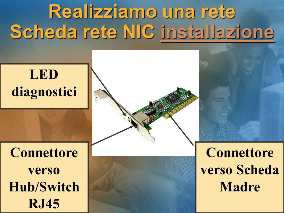 Realizziamo una rete Scheda rete NIC installazione installazione Connettore verso Hub/Switch RJ45 Connettore verso Scheda Madre LED diagnostici