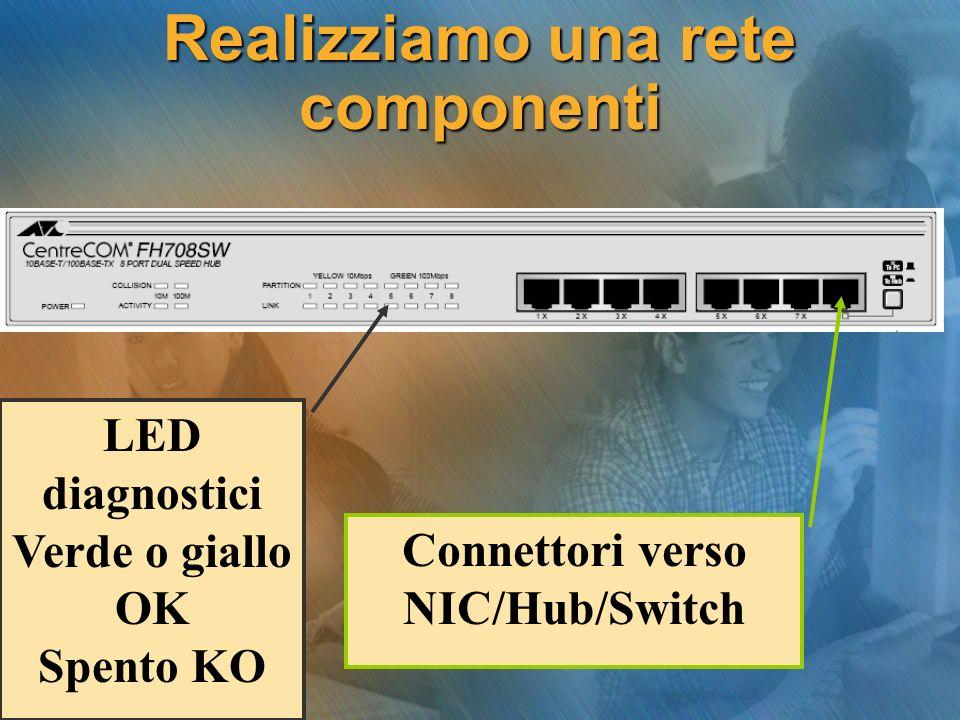 Realizziamo una rete componenti Connettori verso NIC/Hub/Switch LED diagnostici Verde o giallo OK Spento KO
