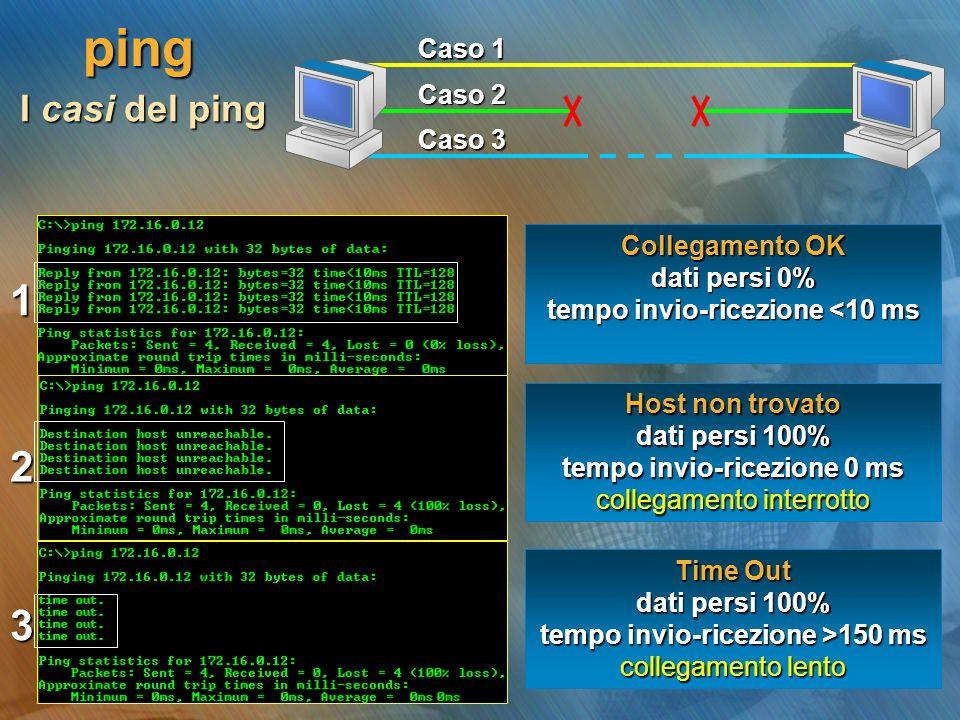 ping Caso 1 Caso 2 Caso 3 I casi del ping 1 2 3 Collegamento OK dati persi 0% tempo invio-ricezione <10 ms Host non trovato dati persi 100% tempo invi