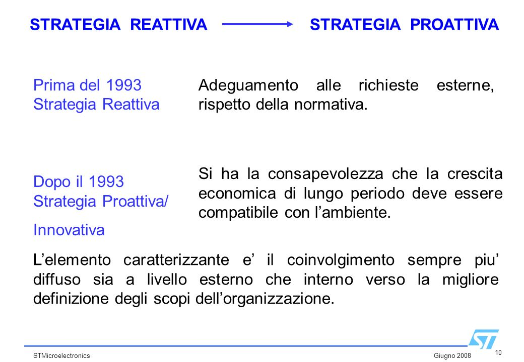 10 STMicroelectronics Giugno 2008 STRATEGIA REATTIVA STRATEGIA PROATTIVA Adeguamento alle richieste esterne, rispetto della normativa. Prima del 1993