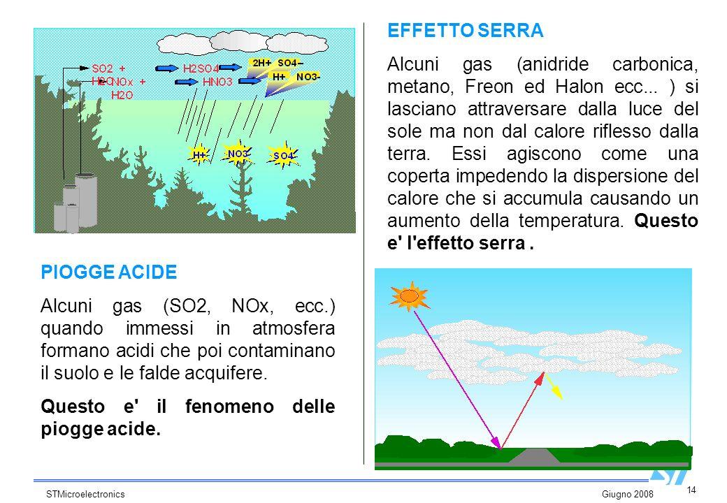 14 STMicroelectronics Giugno 2008 EFFETTO SERRA Alcuni gas (anidride carbonica, metano, Freon ed Halon ecc... ) si lasciano attraversare dalla luce de