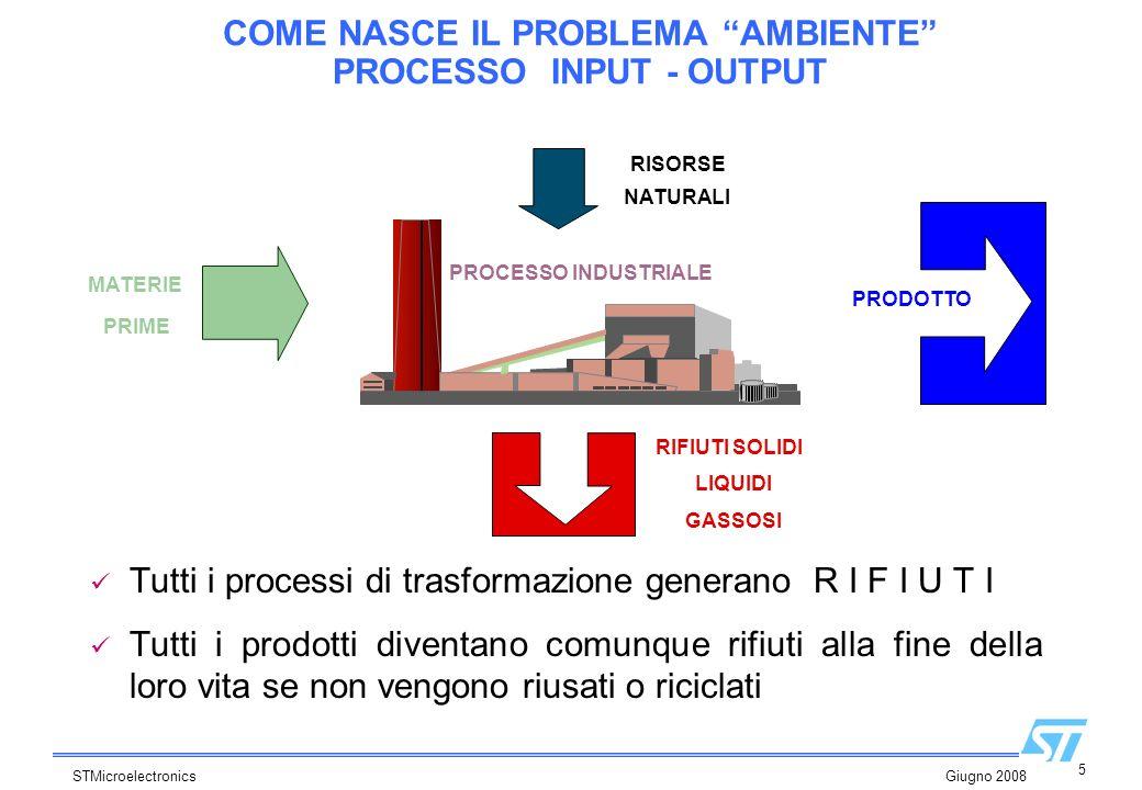 5 STMicroelectronics Giugno 2008 COME NASCE IL PROBLEMA AMBIENTE PROCESSO INPUT - OUTPUT Tutti i processi di trasformazione generano R I F I U T I Tut