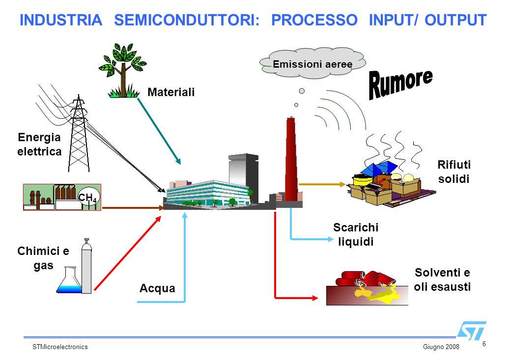 6 STMicroelectronics Giugno 2008 INDUSTRIA SEMICONDUTTORI: PROCESSO INPUT/ OUTPUT CH 4 Acqua Scarichi liquidi Chimici e gas Materiali Energia elettric