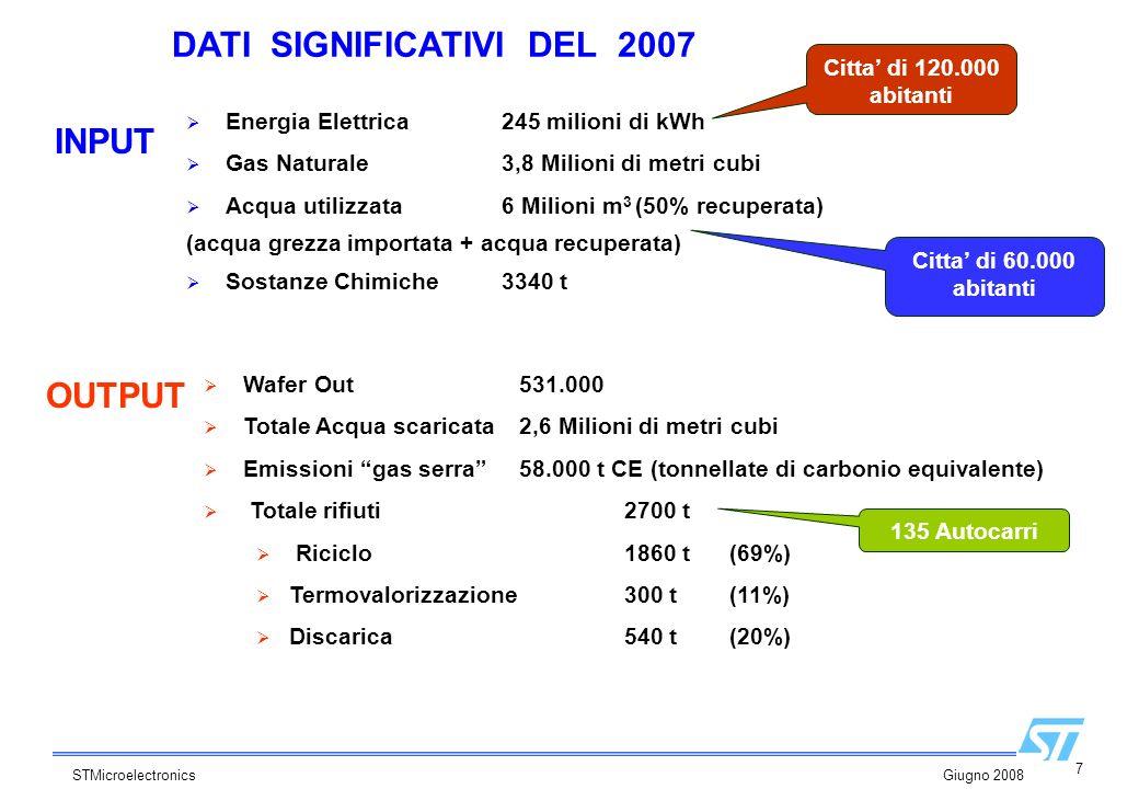 7 STMicroelectronics Giugno 2008 Energia Elettrica245 milioni di kWh Gas Naturale3,8 Milioni di metri cubi Acqua utilizzata 6 Milioni m 3 (50% recuper