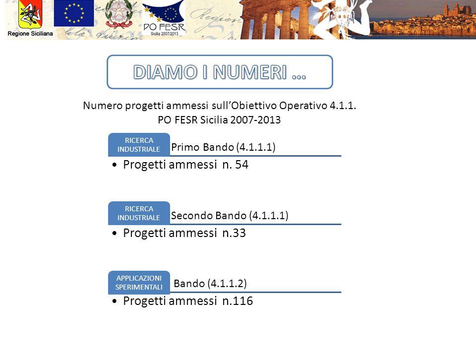 Primo Bando (4.1.1.1) RICERCA INDUSTRIALE Progetti ammessi n. 54 Secondo Bando (4.1.1.1) RICERCA INDUSTRIALE Progetti ammessi n.33 Bando (4.1.1.2) APP