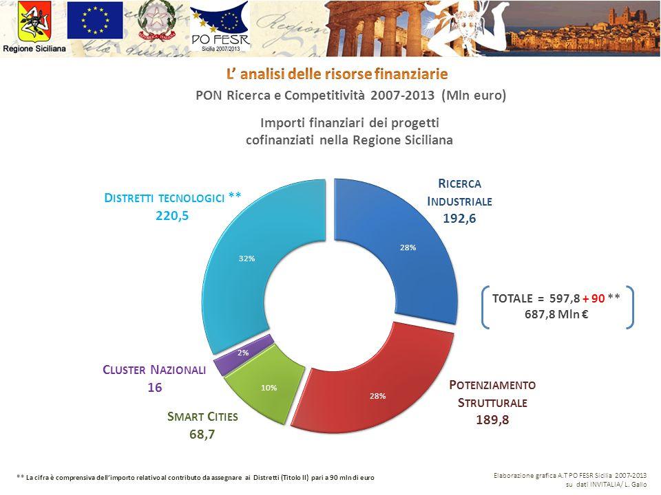 PON Ricerca e Competitività 2007-2013 (Mln euro) Importi finanziari dei progetti cofinanziati nella Regione Siciliana Elaborazione grafica A.T PO FESR