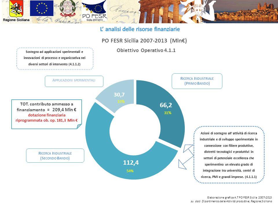 PO FESR Sicilia 2007-2013 (Mln) TOT. contributo ammesso a finanziamento = 209,4 Mln dotazione finanziaria riprogrammata ob. op. 181,3 Mln Obiettivo Op