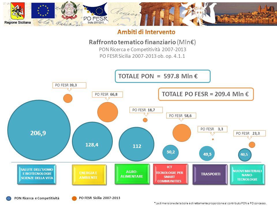 Raffronto tematico finanziario (Mln) PON Ricerca e Competitività 2007-2013 PO FESR Sicilia 2007-2013 ob. op. 4.1.1 PON Ricerca e Competitività PO FESR