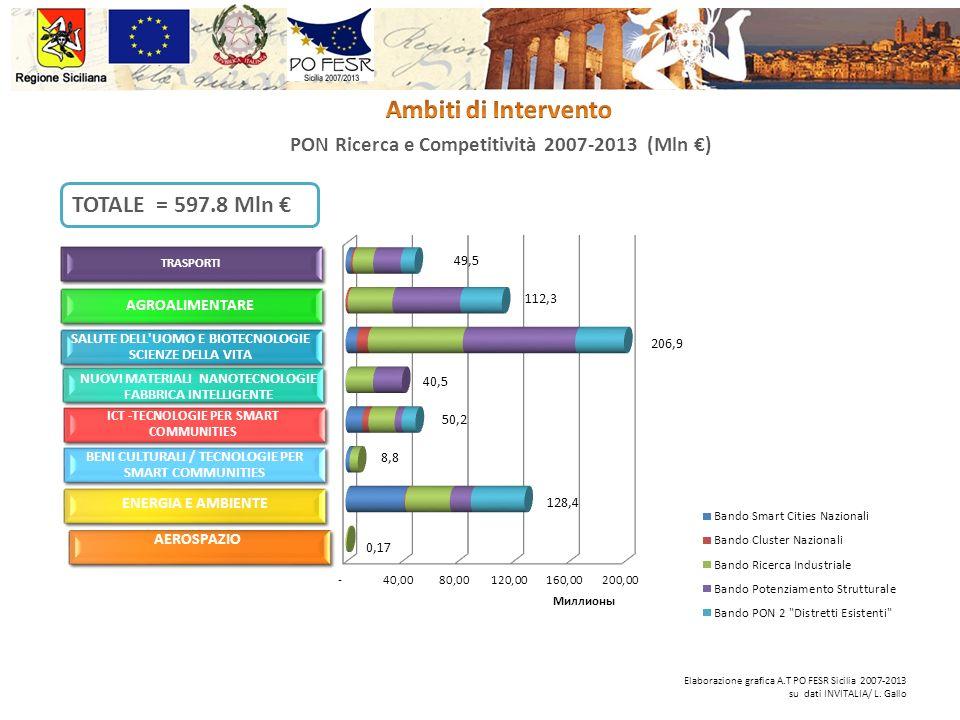 PON Ricerca e Competitività 2007-2013 (Mln ) TOTALE = 597.8 Mln Elaborazione grafica A.T PO FESR Sicilia 2007-2013 su dati INVITALIA/ L. Gallo TRASPOR
