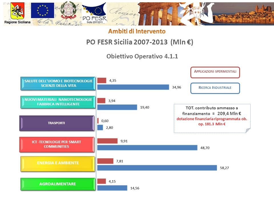PO FESR Sicilia 2007-2013 (Mln ) Obiettivo Operativo 4.1.1 A PPLICAZIONI SPERIMENTALI TOT. contributo ammesso a finanziamento = 209,4 Mln dotazione fi