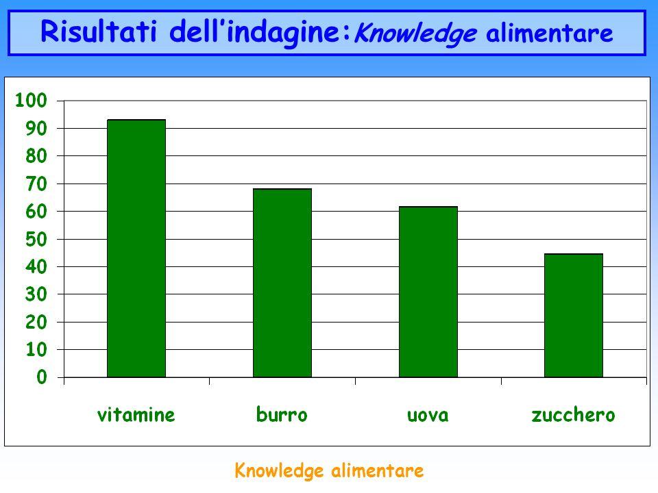 Knowledge alimentare Risultati dellindagine: Knowledge alimentare