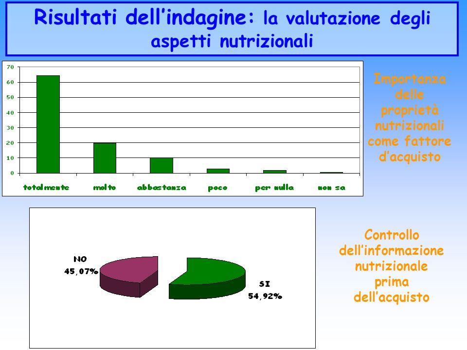 Risultati dellindagine: la valutazione degli aspetti nutrizionali Importanza delle proprietà nutrizionali come fattore dacquisto Controllo dellinforma