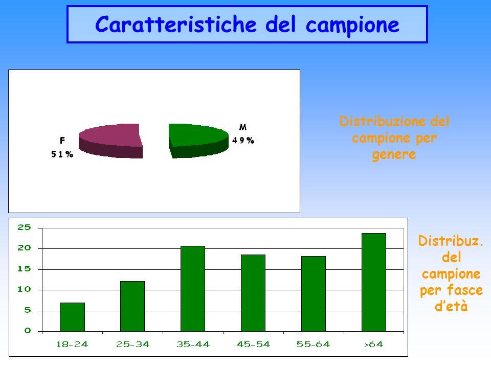 Distribuzione del campione per genere Distribuz. del campione per fasce detà Caratteristiche del campione