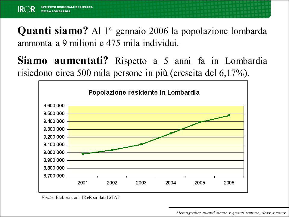 Quanti siamo? Al 1° gennaio 2006 la popolazione lombarda ammonta a 9 milioni e 475 mila individui. Siamo aumentati? Rispetto a 5 anni fa in Lombardia