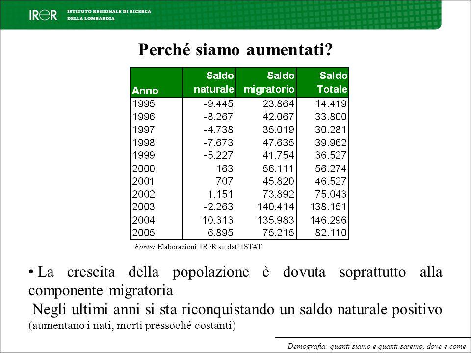 Demografia: quanti siamo e quanti saremo, dove e come Perché siamo aumentati? Fonte: Elaborazioni IReR su dati ISTAT La crescita della popolazione è d