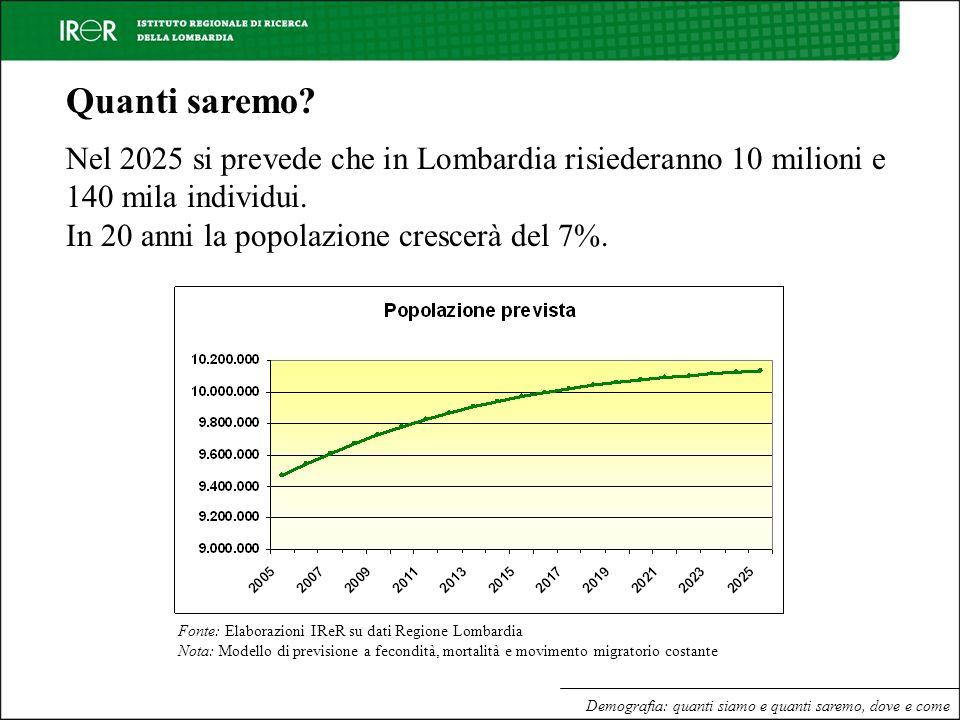 Demografia: quanti siamo e quanti saremo, dove e come Quanti saremo? Nel 2025 si prevede che in Lombardia risiederanno 10 milioni e 140 mila individui